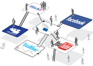IELTS Academic essay:Social networking has the advantages