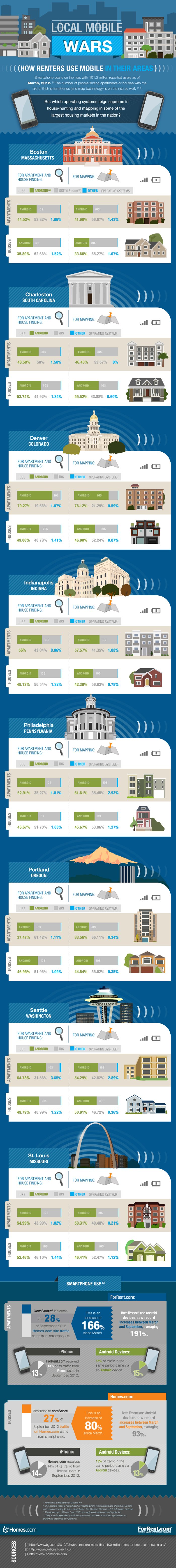 Infographic on house hunting