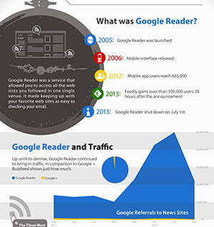 Google reader death 2013